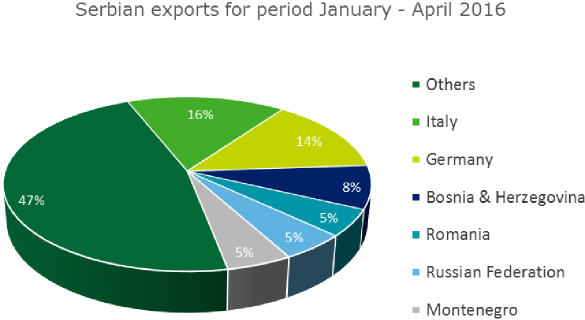 Serbia investment - Exports and Imports Serbia